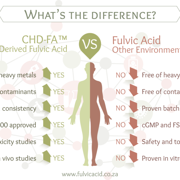 CHD-FA vs. Environmental Fulvic Acid